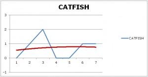 Catfish copy